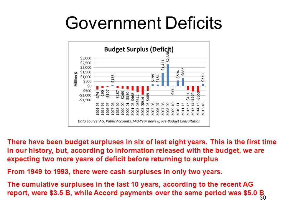 Government Deficits There have been budget surpluses in six of last eight years.