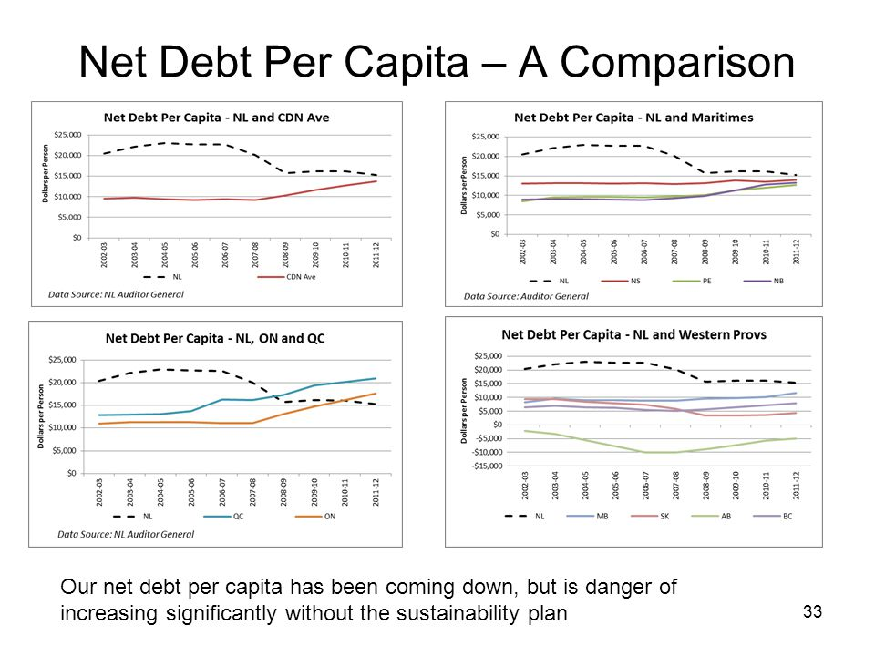 Net Debt Per Capita – A Comparison 33 Our net debt per capita has been coming down, but is danger of increasing significantly without the sustainability plan
