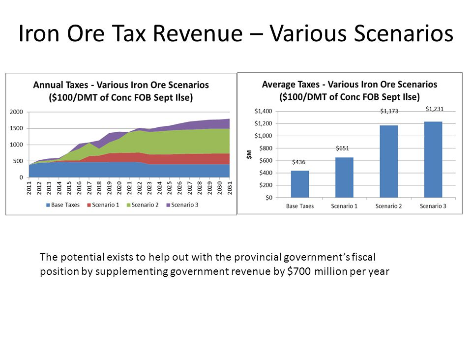 Iron Ore Tax Revenue – Various Scenarios The potential exists to help out with the provincial government's fiscal position by supplementing government revenue by $700 million per year