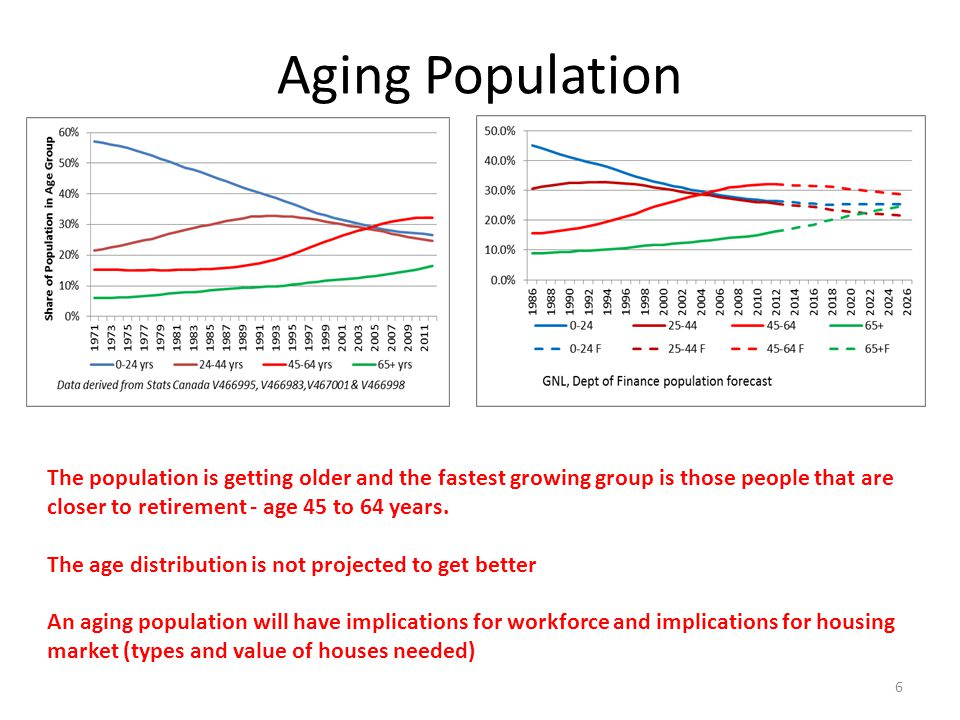 Aging Population The population is getting older and the fastest growing group is those people that are closer to retirement - age 45 to 64 years.