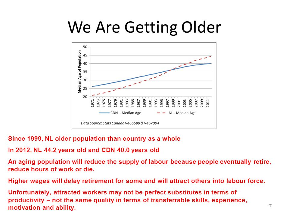 We Are Getting Older Since 1999, NL older population than country as a whole In 2012, NL 44.2 years old and CDN 40.0 years old An aging population will reduce the supply of labour because people eventually retire, reduce hours of work or die.
