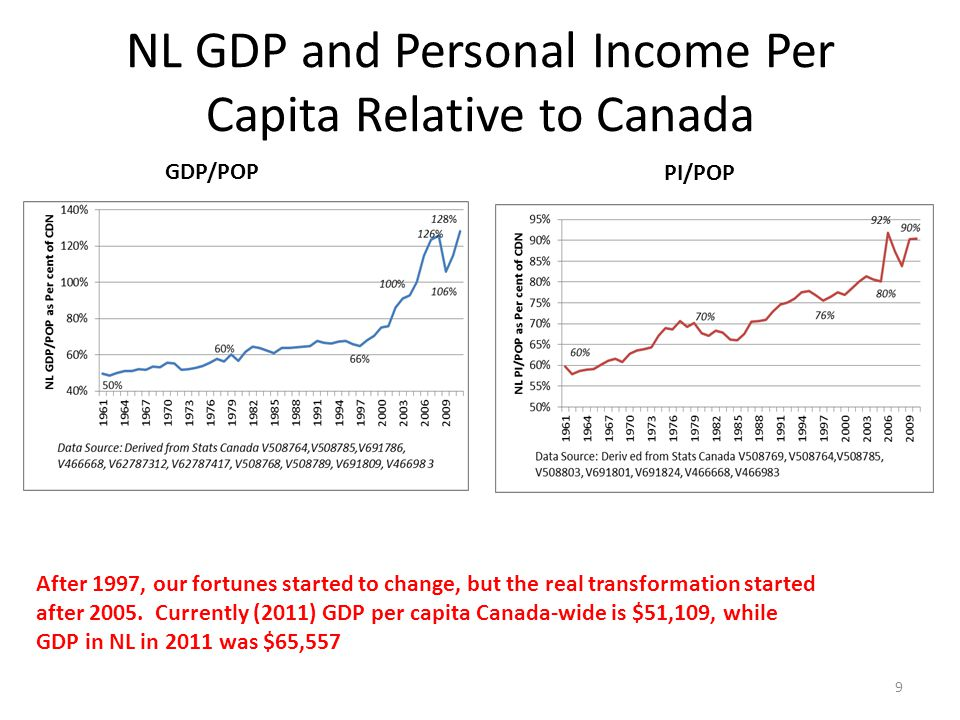 NL GDP and Personal Income Per Capita Relative to Canada 9 After 1997, our fortunes started to change, but the real transformation started after 2005.