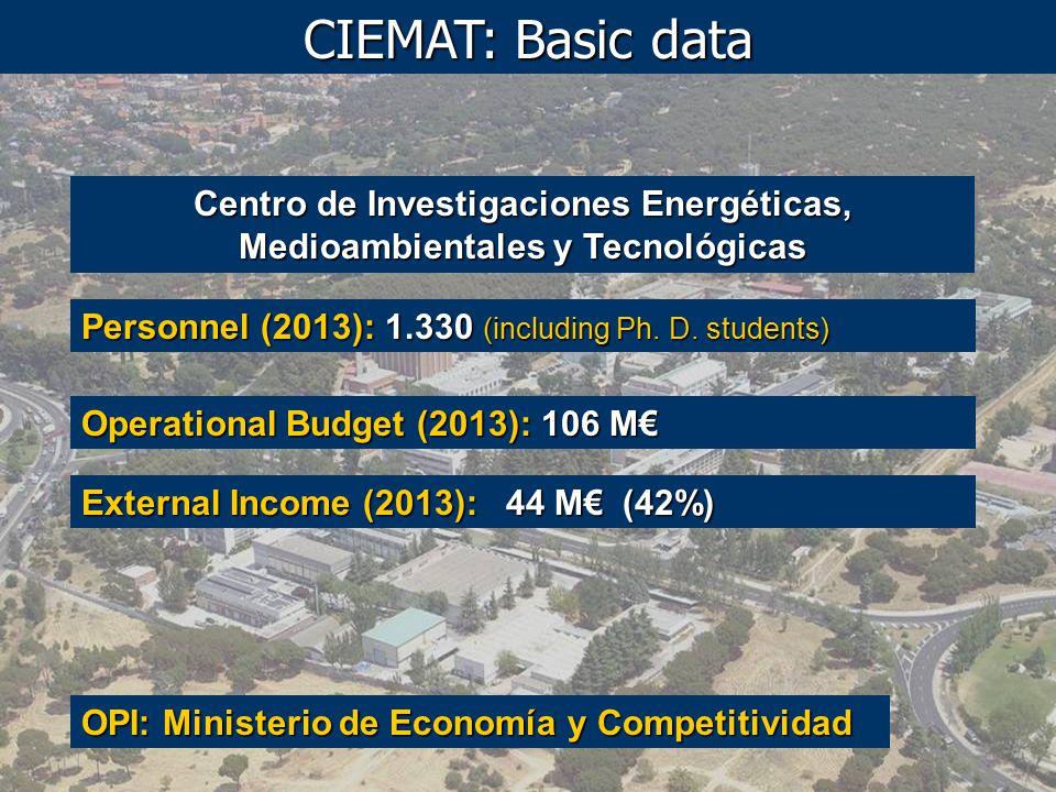Centro de Investigaciones Energéticas, Medioambientales y Tecnológicas Personnel (2013): 1.330 (including Ph.