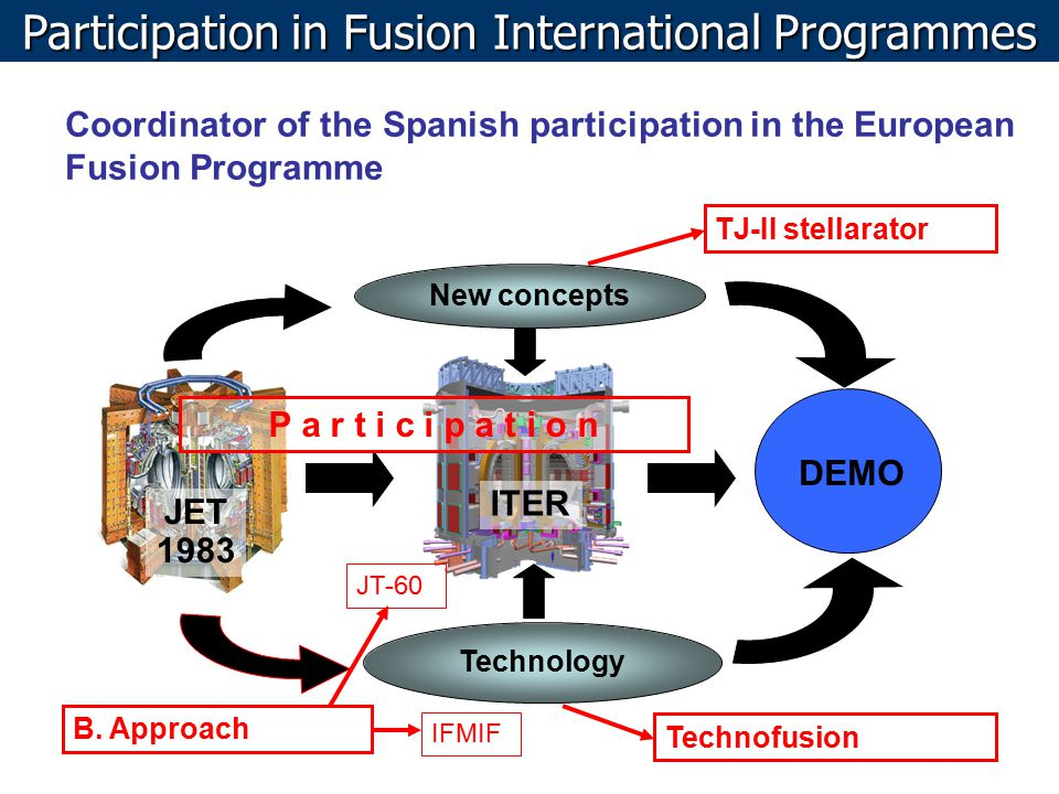 JET 1983 ITER DEMO New concepts Technology Coordinator of the Spanish participation in the European Fusion Programme TJ-II stellarator B. Approach Tec