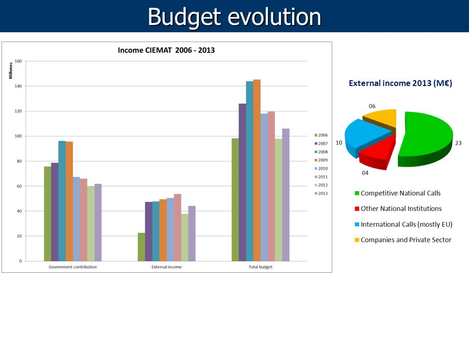 Budget evolution External income 2013 (M€)