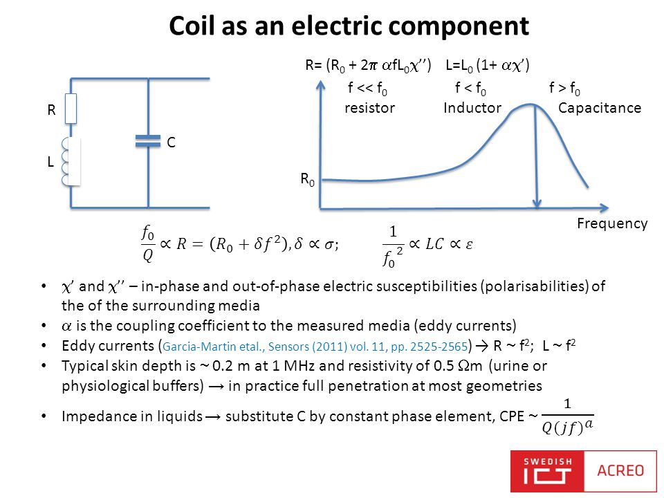 Coil as an electric component R L C Frequency R0R0 f < f 0 Inductor f > f 0 Capacitance f << f 0 resistor R= (R 0 + 2   fL 0  '') L=L 0 (1+  ')