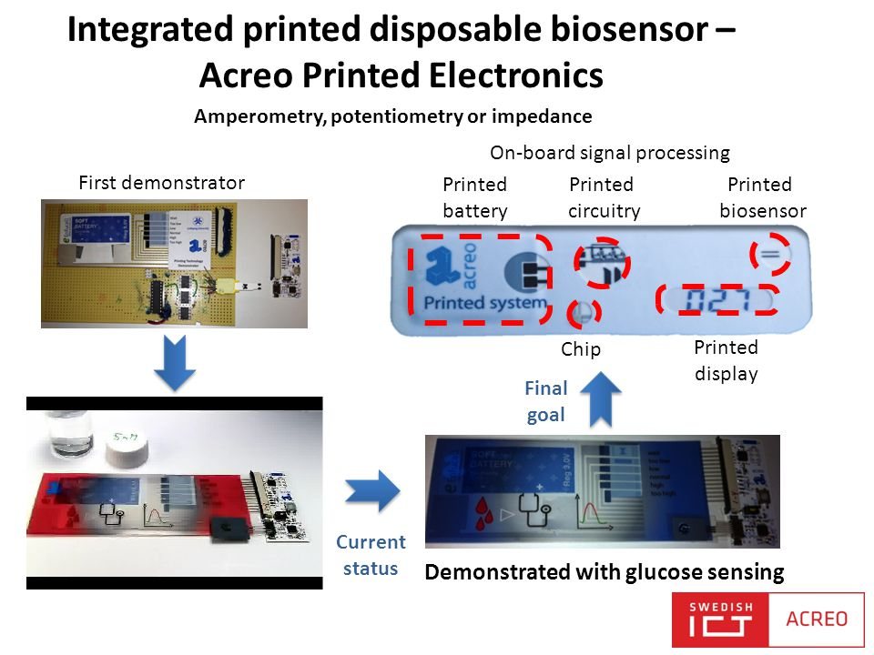 Integrated printed disposable biosensor – Acreo Printed Electronics First demonstrator Current status Final goal Printed battery Chip Printed circuitr