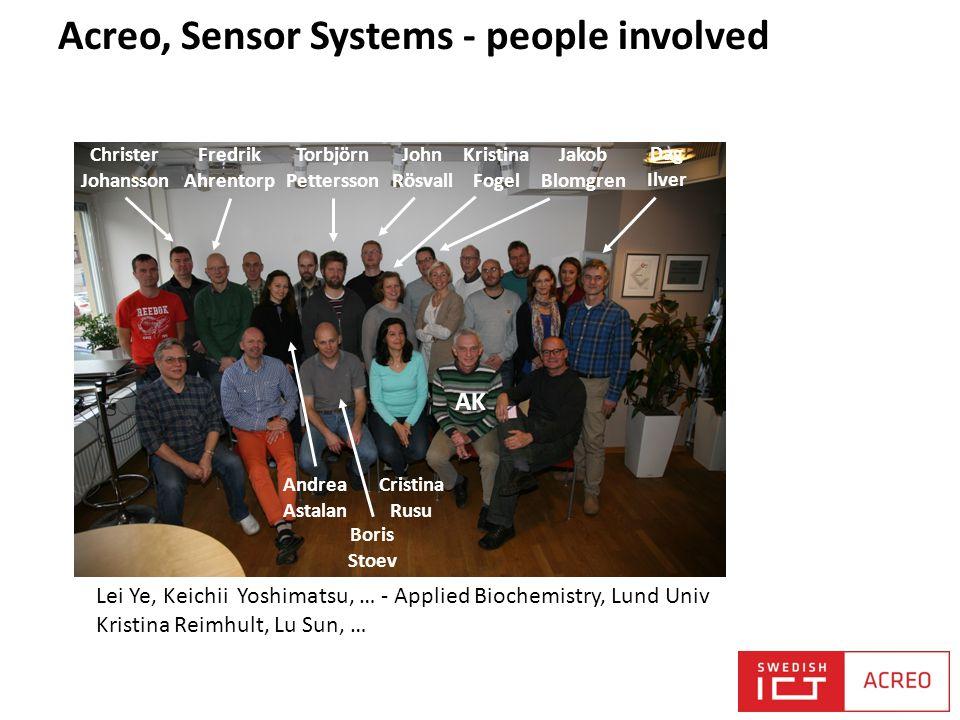 Acreo, Sensor Systems - people involved Lei Ye, Keichii Yoshimatsu, … - Applied Biochemistry, Lund Univ Kristina Reimhult, Lu Sun, … Cristina Rusu Fre