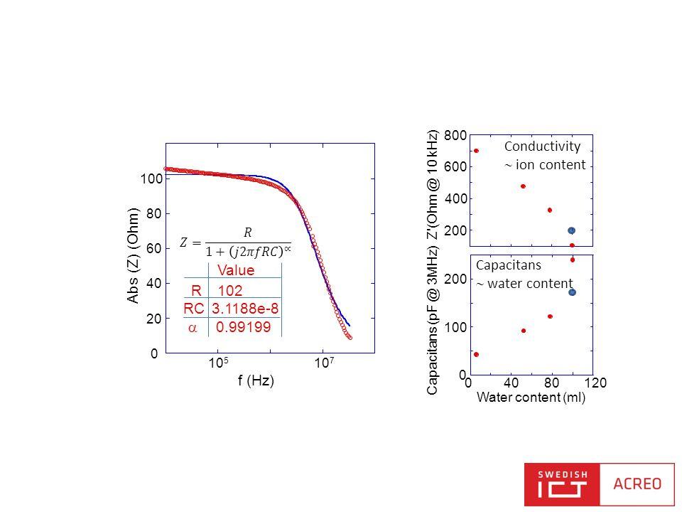 Conductivity  ion content 200 400 600 800 Z'(Ohm @ 10 kHz) Capacitans  water content 0 100 200 04080120 Capacitans (pF @ 3MHz) Water content (ml)