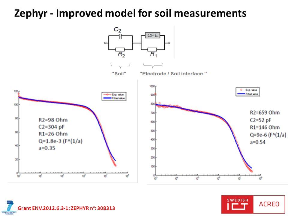 Zephyr - Improved model for soil measurements Grant ENV.2012.6.3-1: ZEPHYR n o : 308313
