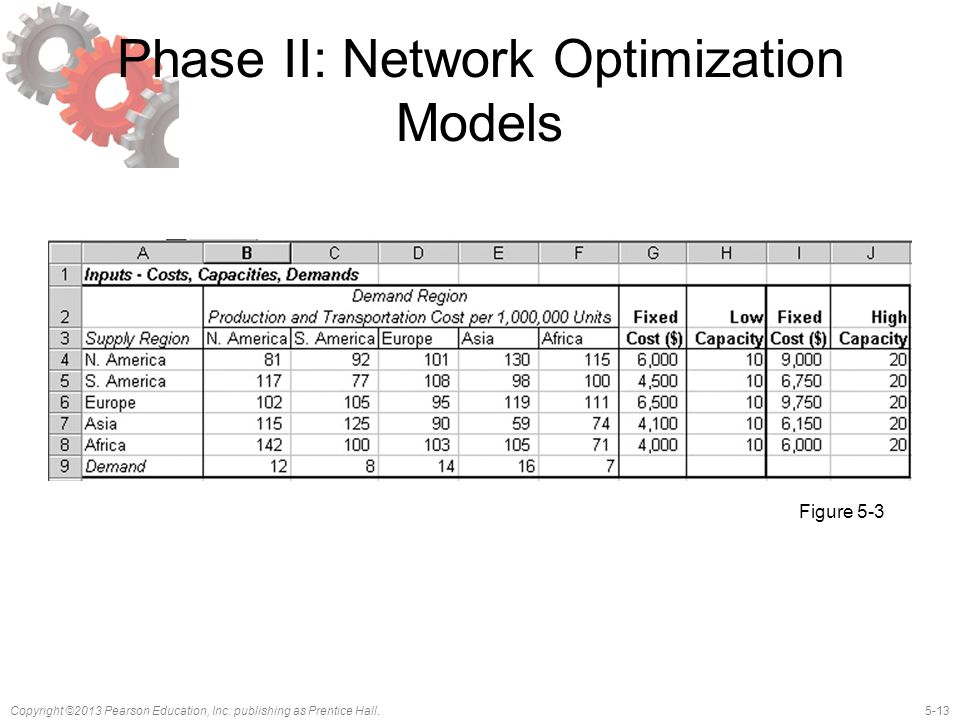 5-13Copyright ©2013 Pearson Education, Inc. publishing as Prentice Hall. Phase II: Network Optimization Models Figure 5-3