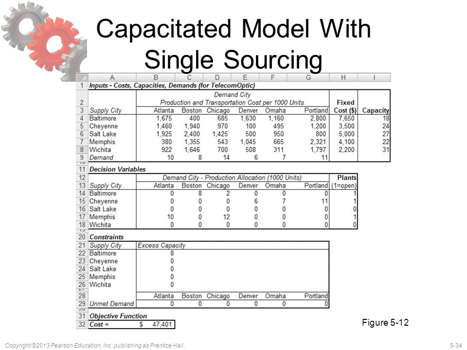 5-34Copyright ©2013 Pearson Education, Inc. publishing as Prentice Hall. Capacitated Model With Single Sourcing Figure 5-12
