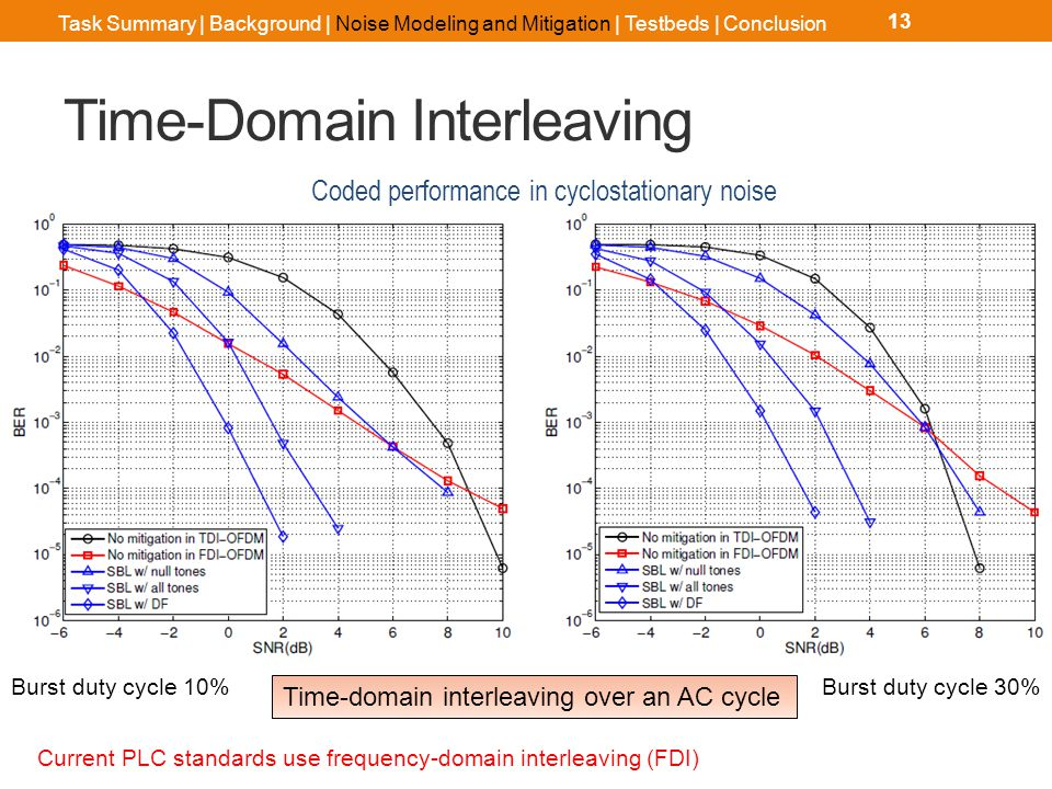 Time-Domain Interleaving 13 Burst duty cycle 10%Burst duty cycle 30% Time-domain interleaving over an AC cycle Coded performance in cyclostationary noise Task Summary | Background | Noise Modeling and Mitigation | Testbeds | Conclusion Current PLC standards use frequency-domain interleaving (FDI)