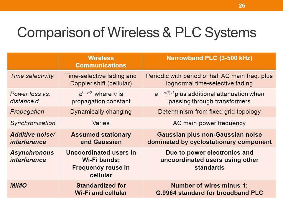 Comparison of Wireless & PLC Systems 26 Wireless Communications Narrowband PLC (3-500 kHz) Time selectivityTime-selective fading and Doppler shift (cellular) Periodic with period of half AC main freq.