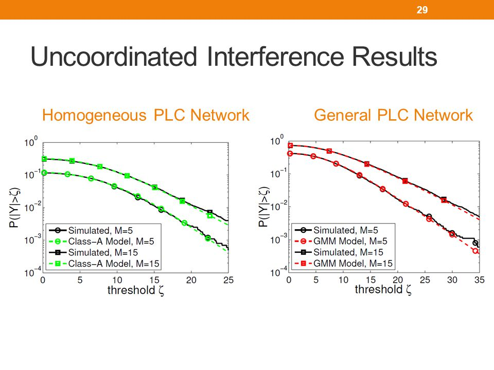 Uncoordinated Interference Results 29 General PLC NetworkHomogeneous PLC Network