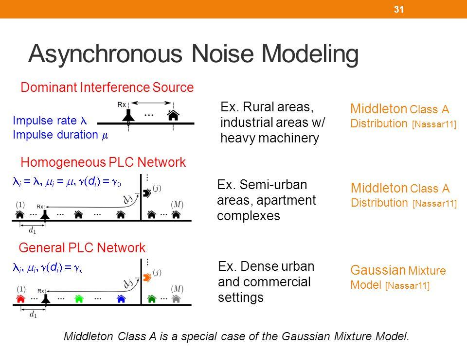 Asynchronous Noise Modeling 31 Ex.