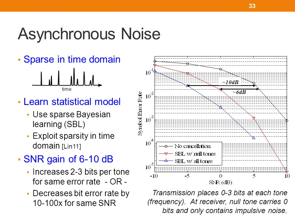 Sparse in time domain Learn statistical model Use sparse Bayesian learning (SBL) Exploit sparsity in time domain [Lin11] SNR gain of 6-10 dB Increases 2-3 bits per tone for same error rate - OR - Decreases bit error rate by 10-100x for same SNR Asynchronous Noise 33 ~10dB ~6dB time Transmission places 0-3 bits at each tone (frequency).