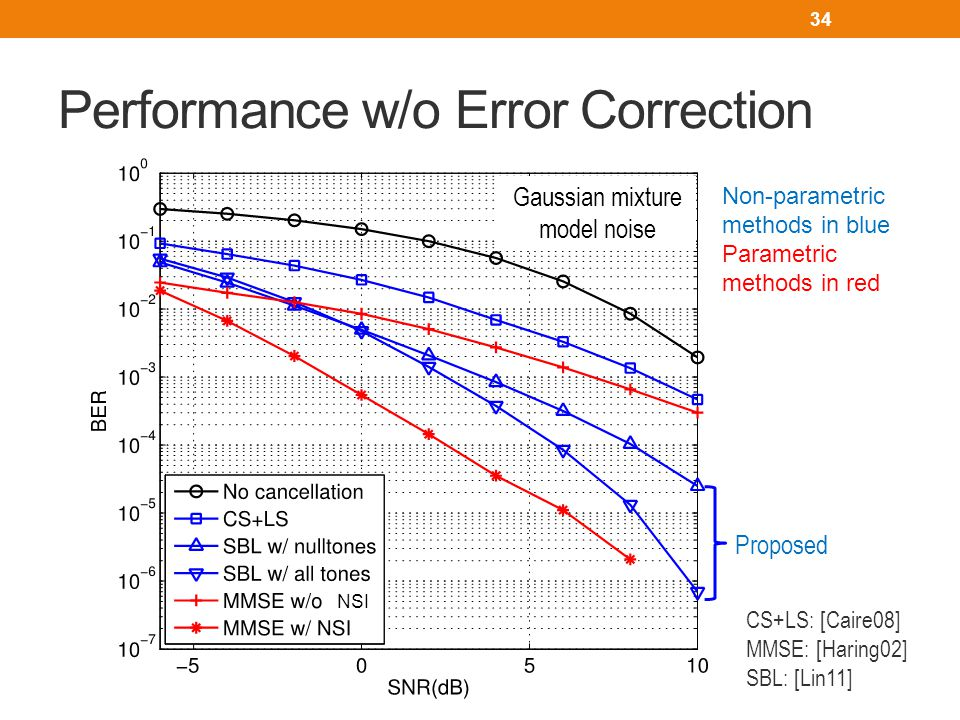 Performance w/o Error Correction CS+LS: [Caire08] MMSE: [Haring02] SBL: [Lin11] NSI Gaussian mixture model noise 34 Proposed Non-parametric methods in blue Parametric methods in red