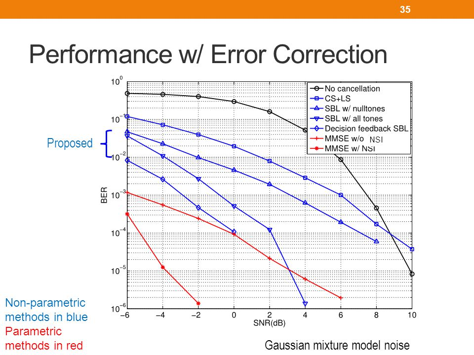 Performance w/ Error Correction NSI Gaussian mixture model noise 35 NSI Proposed Non-parametric methods in blue Parametric methods in red