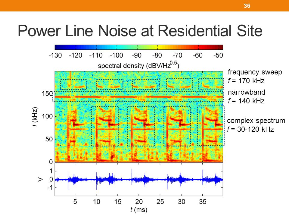 Power Line Noise at Residential Site complex spectrum f = 30-120 kHz narrowband f = 140 kHz frequency sweep f = 170 kHz 36
