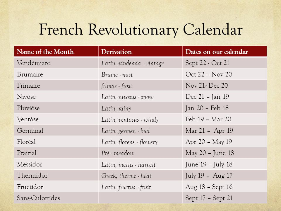 French Revolutionary Calendar Name of the MonthDerivationDates on our calendar Vendémiare Latin, vindemia - vintage Sept 22 - Oct 21 Brumaire Brume - mist Oct 22 – Nov 20 Frimaire frimas - frost Nov 21- Dec 20 Nivôse Latin, nivosus - snow Dec 21 – Jan 19 Pluviôse Latin, rainy Jan 20 – Feb 18 Ventôse Latin, ventosus - windy Feb 19 – Mar 20 Germinal Latin, germen - bud Mar 21 – Apr 19 Floréal Latin, florens - flowery Apr 20 – May 19 Prairial Pré - meadow May 20 – June 18 Messidor Latin, messis - harvest June 19 – July 18 Thermidor Greek, therme - heat July 19 – Aug 17 Fructidor Latin, fructus - fruit Aug 18 – Sept 16 Sans-CulottidesSept 17 – Sept 21