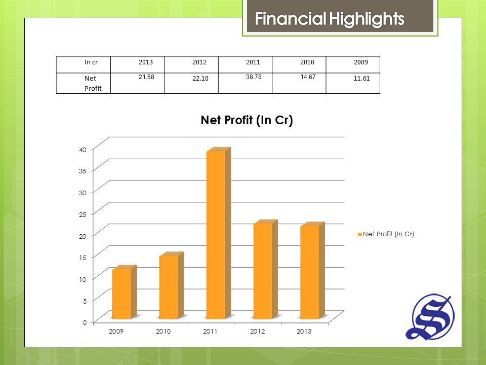 In cr20132012201120102009 Net Profit 21.58 22.10 38.7814.67 11.61