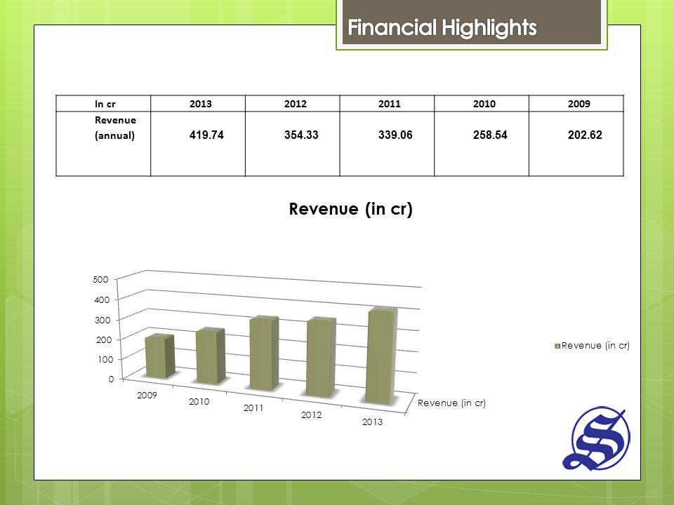 In cr20132012201120102009 Revenue (annual) 419.74354.33339.06258.54202.62