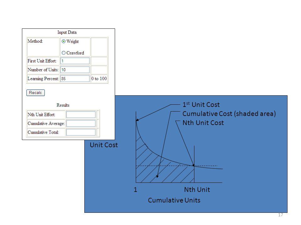 Cumulative Units Unit Cost 1 st Unit Cost Cumulative Cost (shaded area) Nth Unit Cost 1 Nth Unit 17