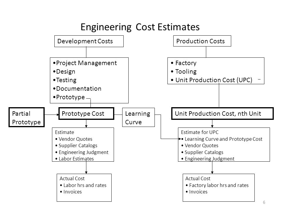 Development CostsProduction Costs Prototype Cost Estimate Vendor Quotes Supplier Catalogs Engineering Judgment Labor Estimates Actual Cost Labor hrs and rates Invoices Project Management Design Testing Documentation Prototype Factory Tooling Unit Production Cost (UPC) Unit Production Cost, nth Unit Estimate for UPC Learning Curve and Prototype Cost Vendor Quotes Supplier Catalogs Engineering Judgment Actual Cost Factory labor hrs and rates Invoices Learning Curve Partial Prototype Engineering Cost Estimates 6