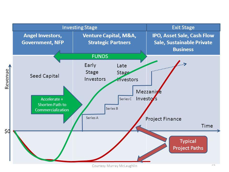 Courtesy Murray McLaughlin 51 Angel Investors, Government, NFP Venture Capital, M&A, Strategic Partners IPO, Asset Sale, Cash Flow Sale, Sustainable P