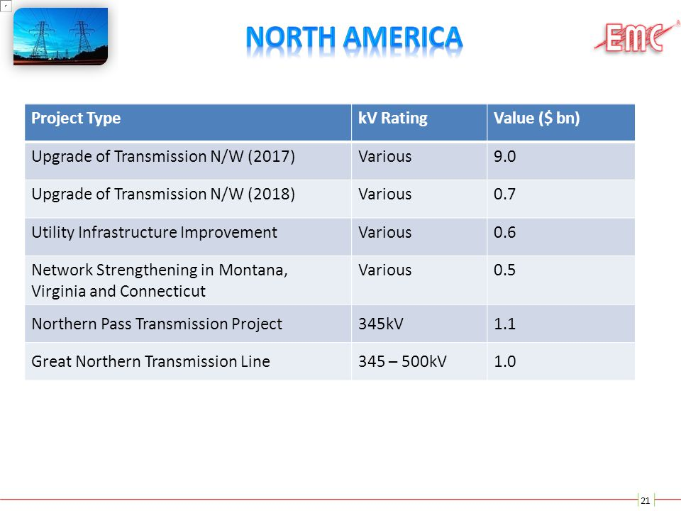 21 Project TypekV RatingValue ($ bn) Upgrade of Transmission N/W (2017)Various9.0 Upgrade of Transmission N/W (2018)Various0.7 Utility Infrastructure