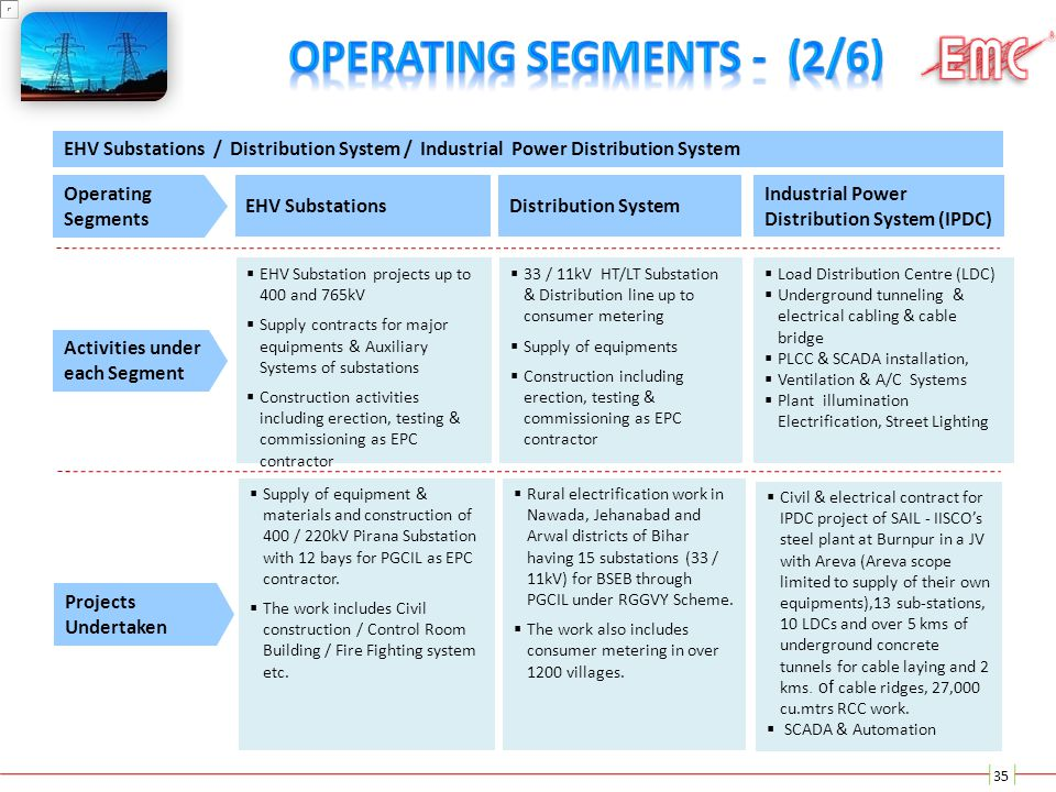 EHV Substations Operating Segments Distribution System Industrial Power Distribution System (IPDC) Activities under each Segment  EHV Substation proj