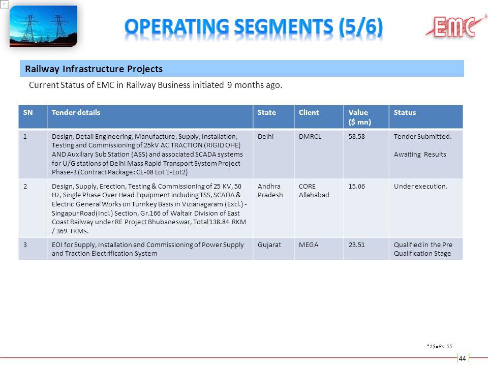 44 Current Status of EMC in Railway Business initiated 9 months ago. SNTender detailsStateClientValue ($ mn) Status 1Design, Detail Engineering, Manuf