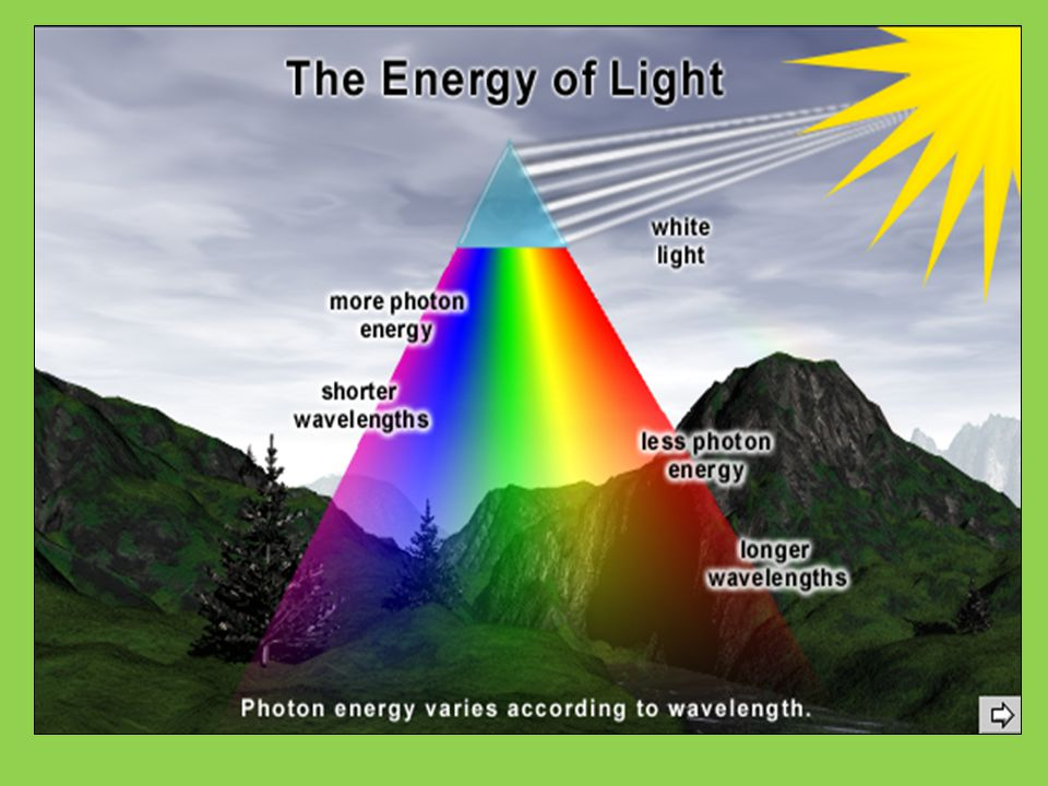 The Energy of Light