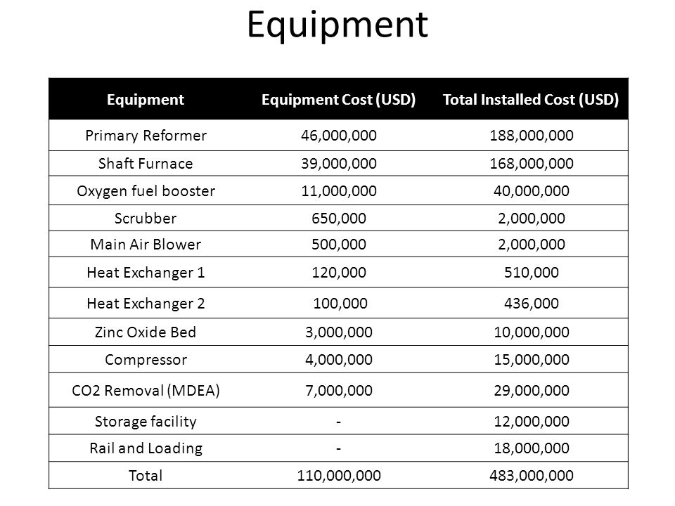 Equipment 10 EquipmentEquipment Cost (USD)Total Installed Cost (USD) Primary Reformer46,000,000188,000,000 Shaft Furnace39,000,000168,000,000 Oxygen fuel booster11,000,00040,000,000 Scrubber650,0002,000,000 Main Air Blower500,0002,000,000 Heat Exchanger 1120,000510,000 Heat Exchanger 2 100,000436,000 Zinc Oxide Bed3,000,00010,000,000 Compressor4,000,00015,000,000 CO2 Removal (MDEA)7,000,00029,000,000 Storage facility-12,000,000 Rail and Loading-18,000,000 Total110,000,000483,000,000