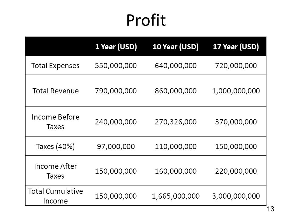 Profit 13 1 Year (USD)10 Year (USD)17 Year (USD) Total Expenses550,000,000640,000,000720,000,000 Total Revenue790,000,000860,000,0001,000,000,000 Income Before Taxes 240,000,000270,326,000370,000,000 Taxes (40%)97,000,000110,000,000150,000,000 Income After Taxes 150,000,000160,000,000220,000,000 Total Cumulative Income 150,000,0001,665,000,0003,000,000,000