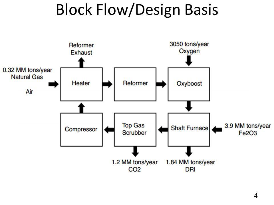 Block Flow/Design Basis 4