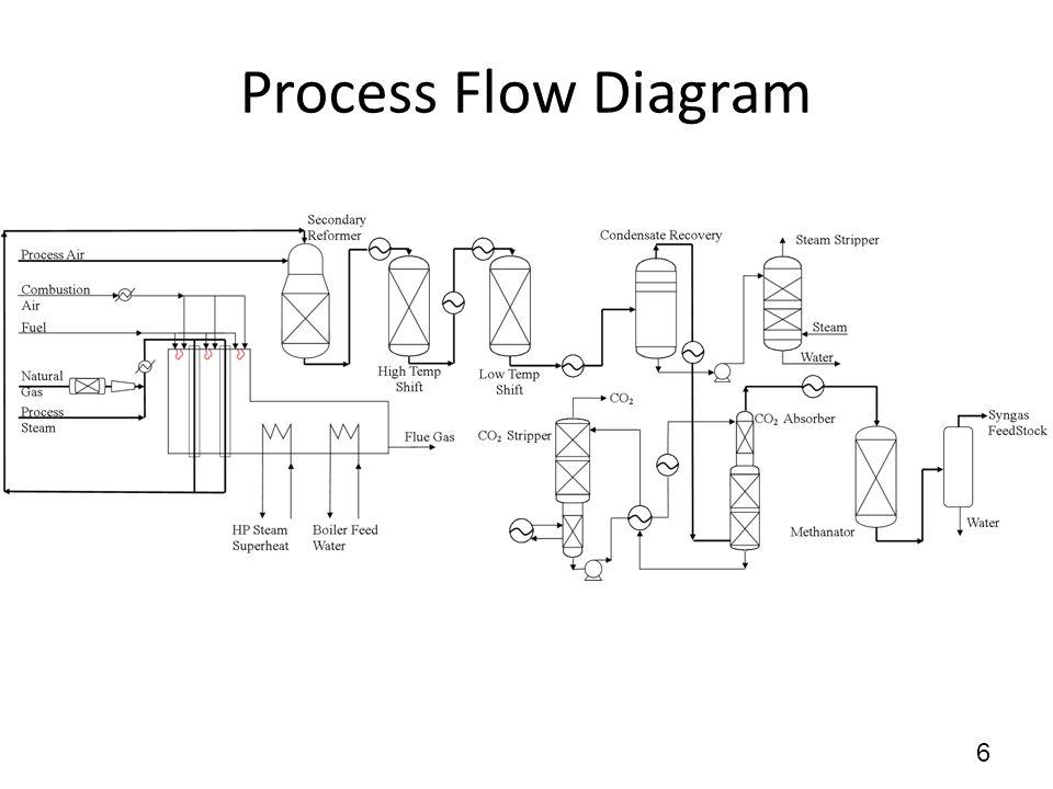 Process Flow Diagram 6