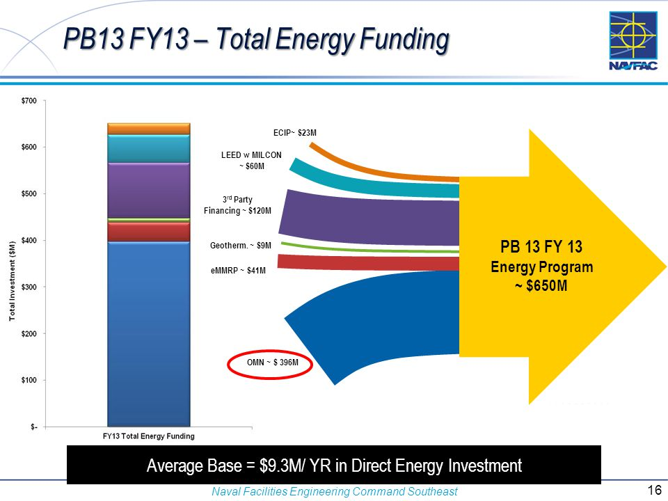 Naval Facilities Engineering Command Southeast PB13 FY13 – Total Energy Funding OMN ~ $ 396M 3 rd Party Financing ~ $120M LEED w MILCON ~ $60M ECIP~ $