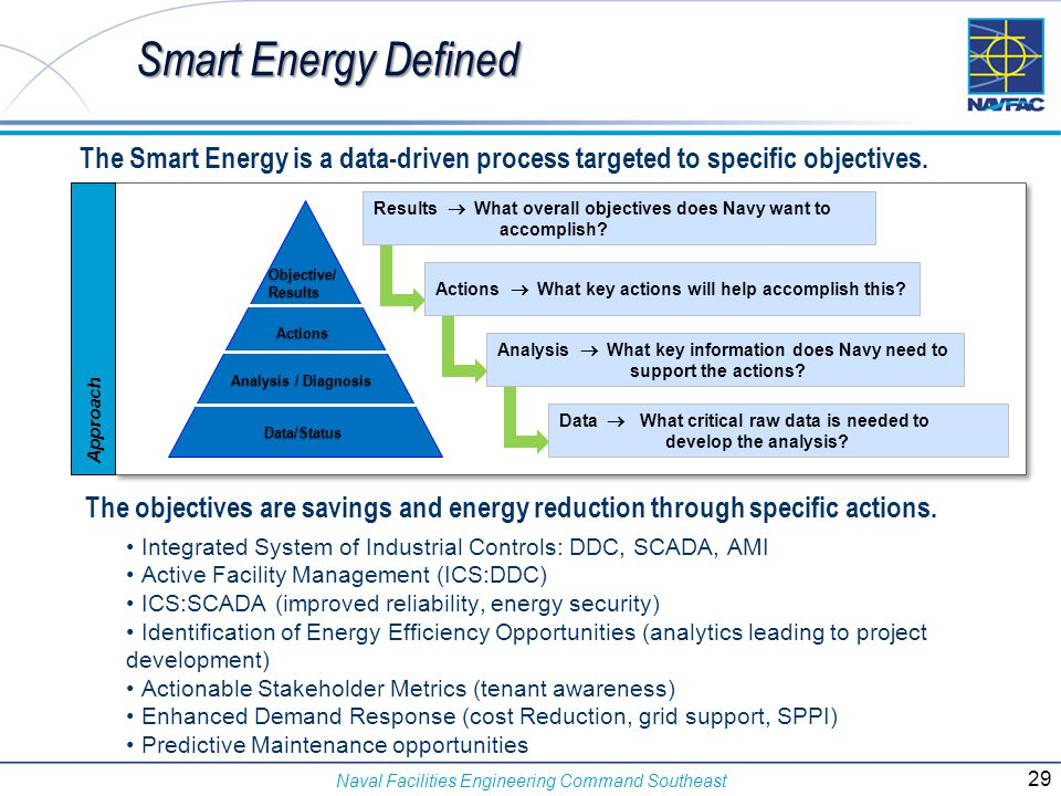 Naval Facilities Engineering Command Southeast Smart Energy Defined The objectives are savings and energy reduction through specific actions. Integrat