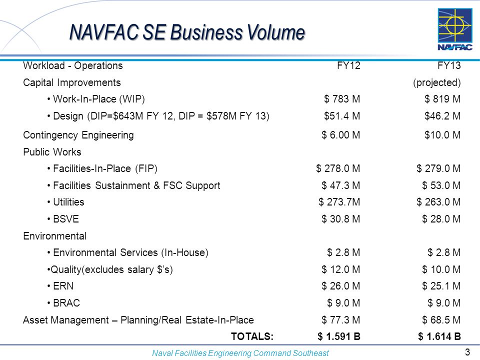 Naval Facilities Engineering Command Southeast NAVFAC SE Business Volume Workload - OperationsFY12FY13 Capital Improvements(projected) Work-In-Place (