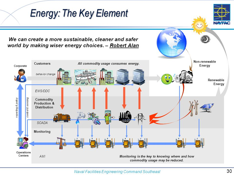 Naval Facilities Engineering Command Southeast Energy: The Key Element We can create a more sustainable, cleaner and safer world by making wiser energ
