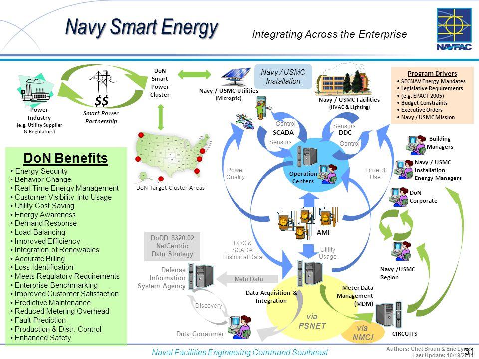Naval Facilities Engineering Command Southeast Navy Smart Energy Integrating Across the Enterprise via NMCI Program Drivers SECNAV Energy Mandates Leg