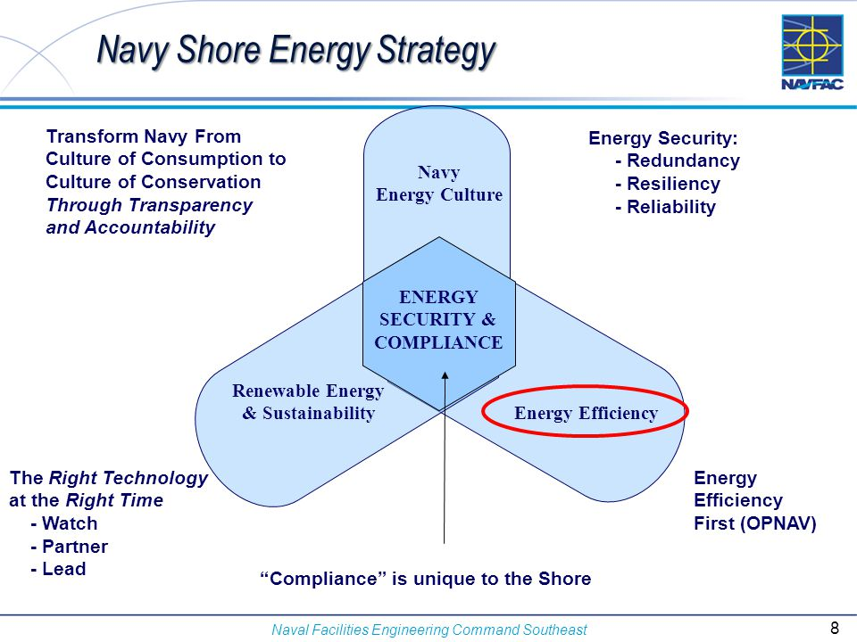 Naval Facilities Engineering Command Southeast Energy Pyramid Pyramid Penn State University 9
