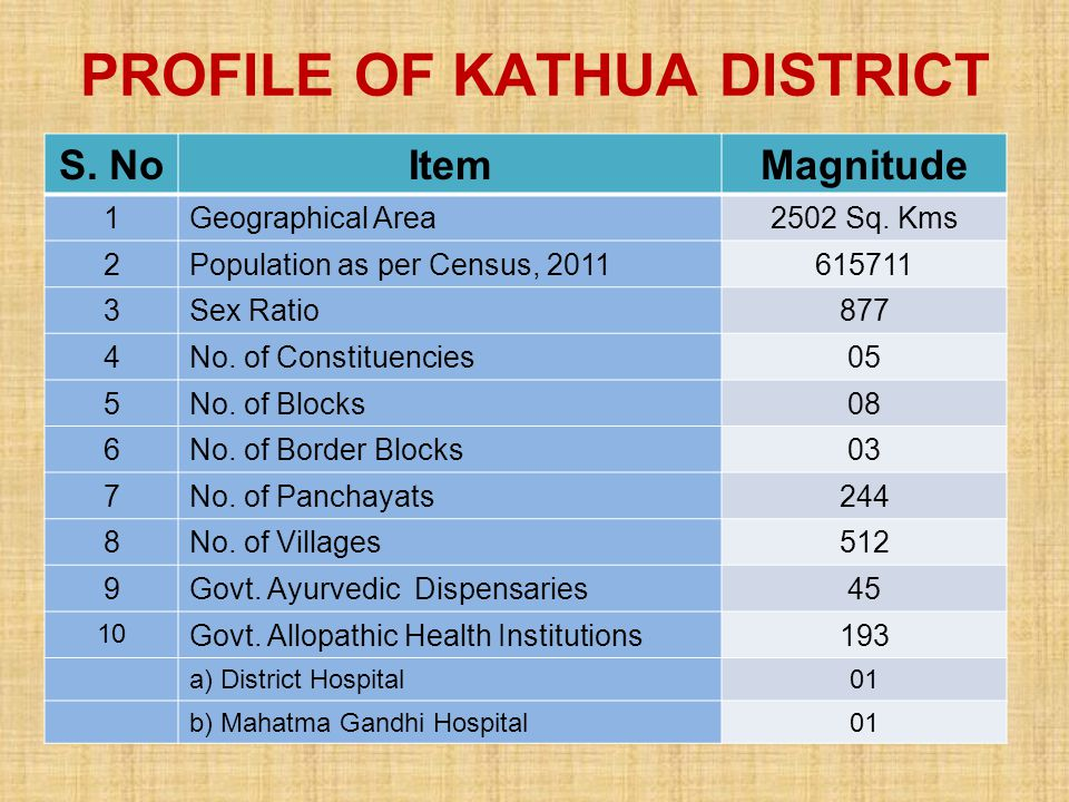 PROFILE OF KATHUA DISTRICT S. NoItemMagnitude 1Geographical Area2502 Sq. Kms 2Population as per Census, 2011615711 3Sex Ratio877 4No. of Constituencie