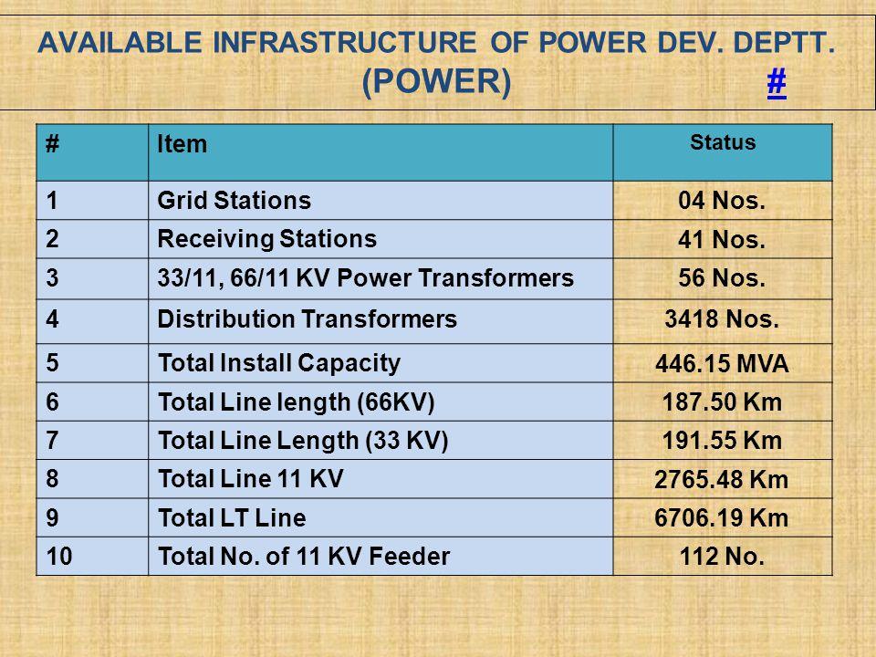 AVAILABLE INFRASTRUCTURE OF POWER DEV. DEPTT. (POWER) ## #Item Status 1Grid Stations 04 Nos. 2Receiving Stations 41 Nos. 333/11, 66/11 KV Power Transf