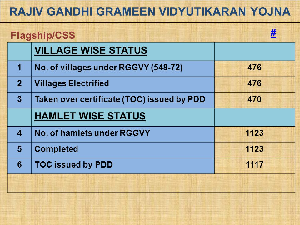 RAJIV GANDHI GRAMEEN VIDYUTIKARAN YOJNA VILLAGE WISE STATUS 1No. of villages under RGGVY (548-72)476 2Villages Electrified476 3Taken over certificate