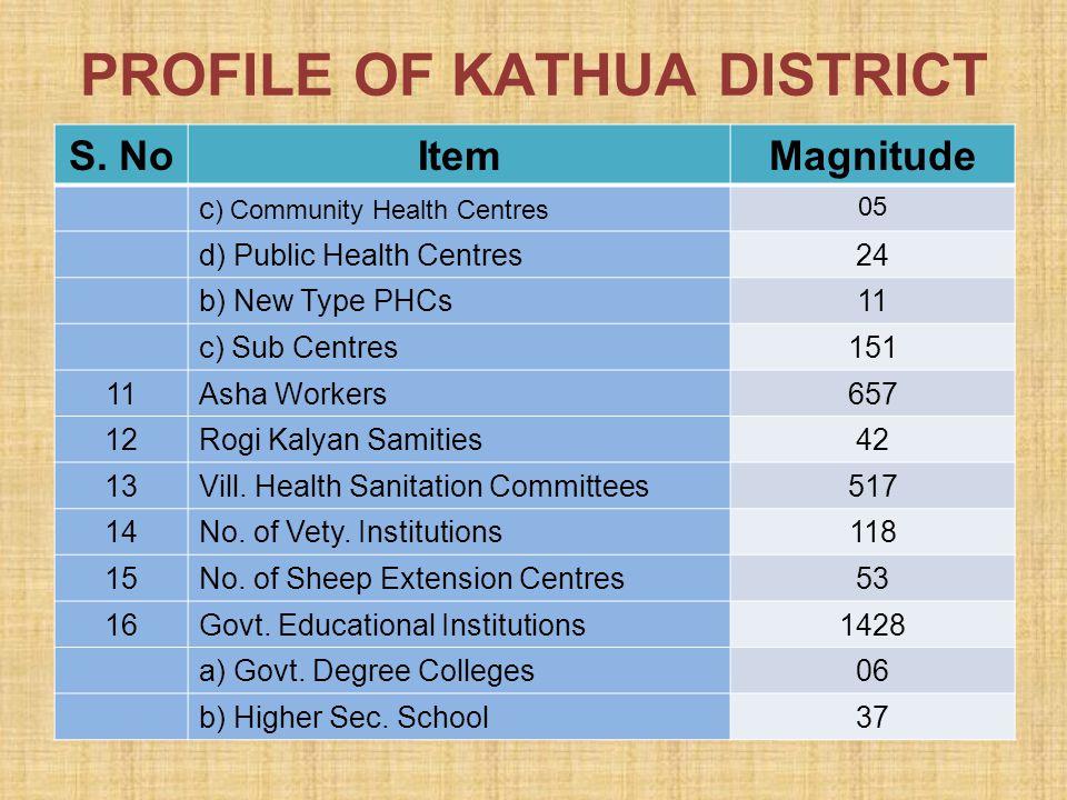 PROFILE OF KATHUA DISTRICT S. NoItemMagnitude c ) Community Health Centres 05 d) Public Health Centres24 b) New Type PHCs11 c) Sub Centres151 11Asha W