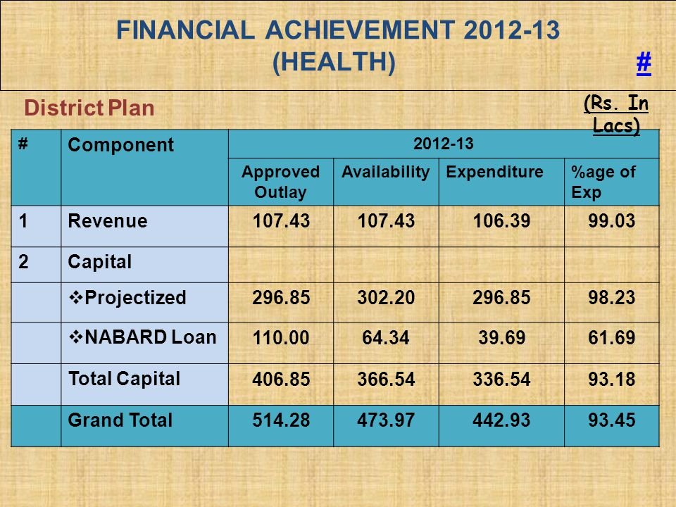 FINANCIAL ACHIEVEMENT 2012-13 (HEALTH) ## # Component 2012-13 Approved Outlay AvailabilityExpenditure%age of Exp 1Revenue 107.43 106.3999.03 2Capital