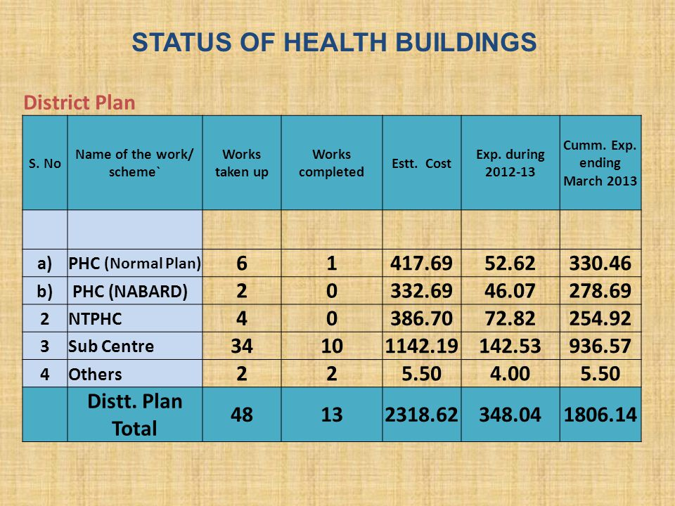 S. No Name of the work/ scheme` Works taken up Works completed Estt. Cost Exp. during 2012-13 Cumm. Exp. ending March 2013 a)PHC (Normal Plan) 61417.6